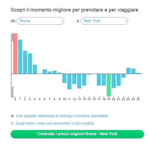 Come trovare voli low cost e calcolare i mesi pi for Scrivania low cost